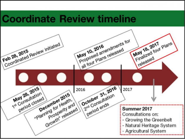 An overview of the coordinate review timeline